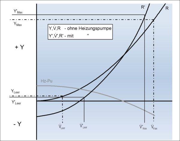 Volumenströme, spezifische Energien und Zweigströmungswiderstände im Heizungszweig mit und ohne Heizungspumpe